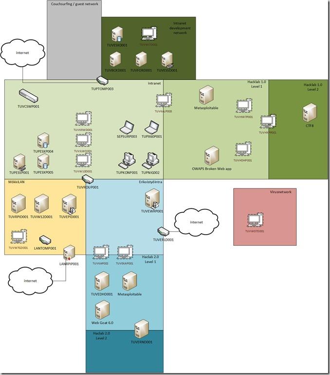 Leivo Network 2.0